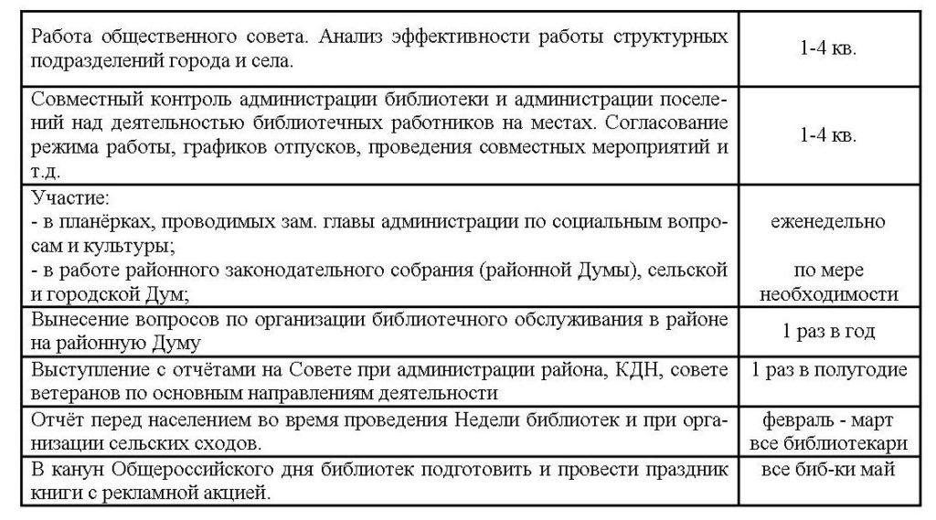 План работы МКУК Орловская центральная районная библиотека на  13 2 Взаимодействие с органами местного самоуправления Отчёты перед вышестоящими организациями населением День библиотек